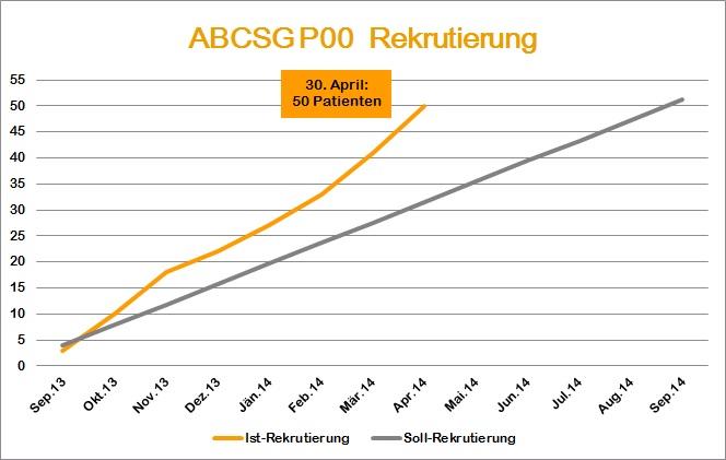 ABCSG-P00-Rekrutierung