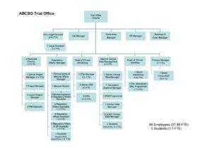 Organigramm Studienzentrale der ABCSG